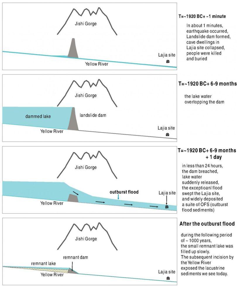 Chine – Inondation - Histoire - 1