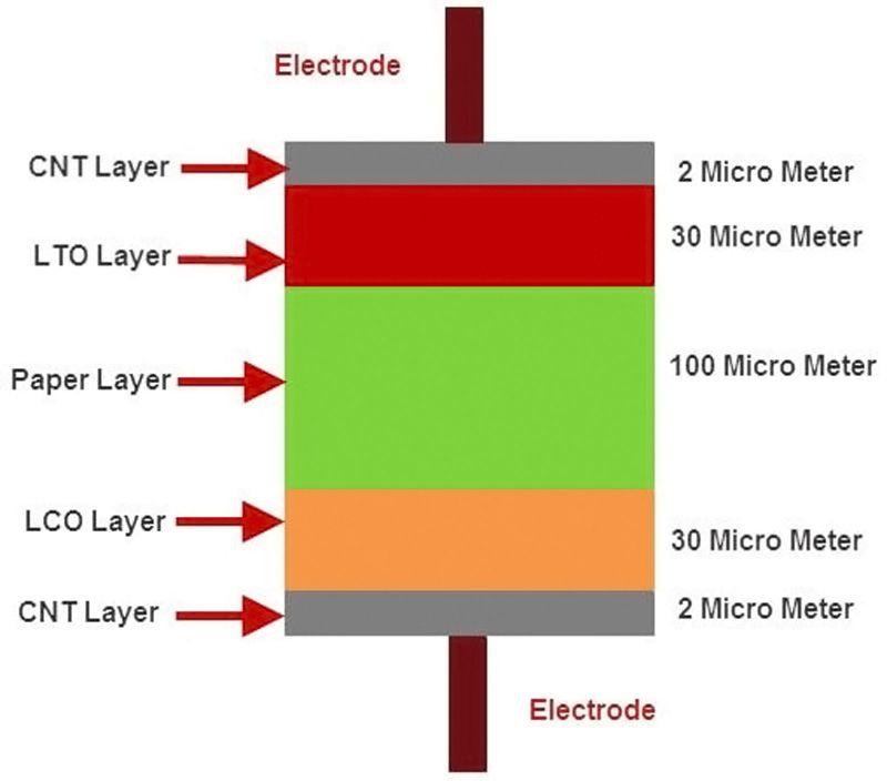 Batteries en papier - 3