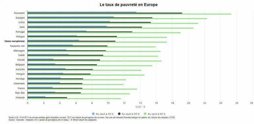 Graphique - Pauvreté en Europe