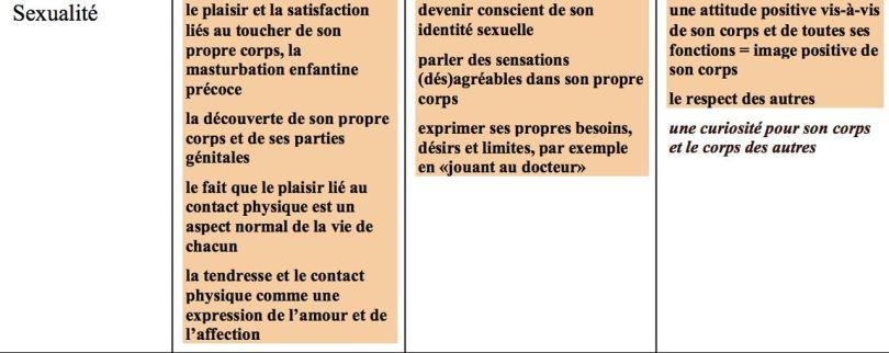 OMS - Standards pour l_éducation sexuelle en Europe, Page 40 - de 0 à 4 ans
