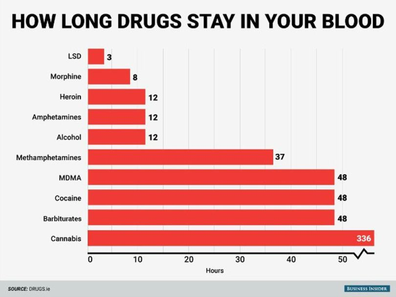 Drogues - Graphique - 2