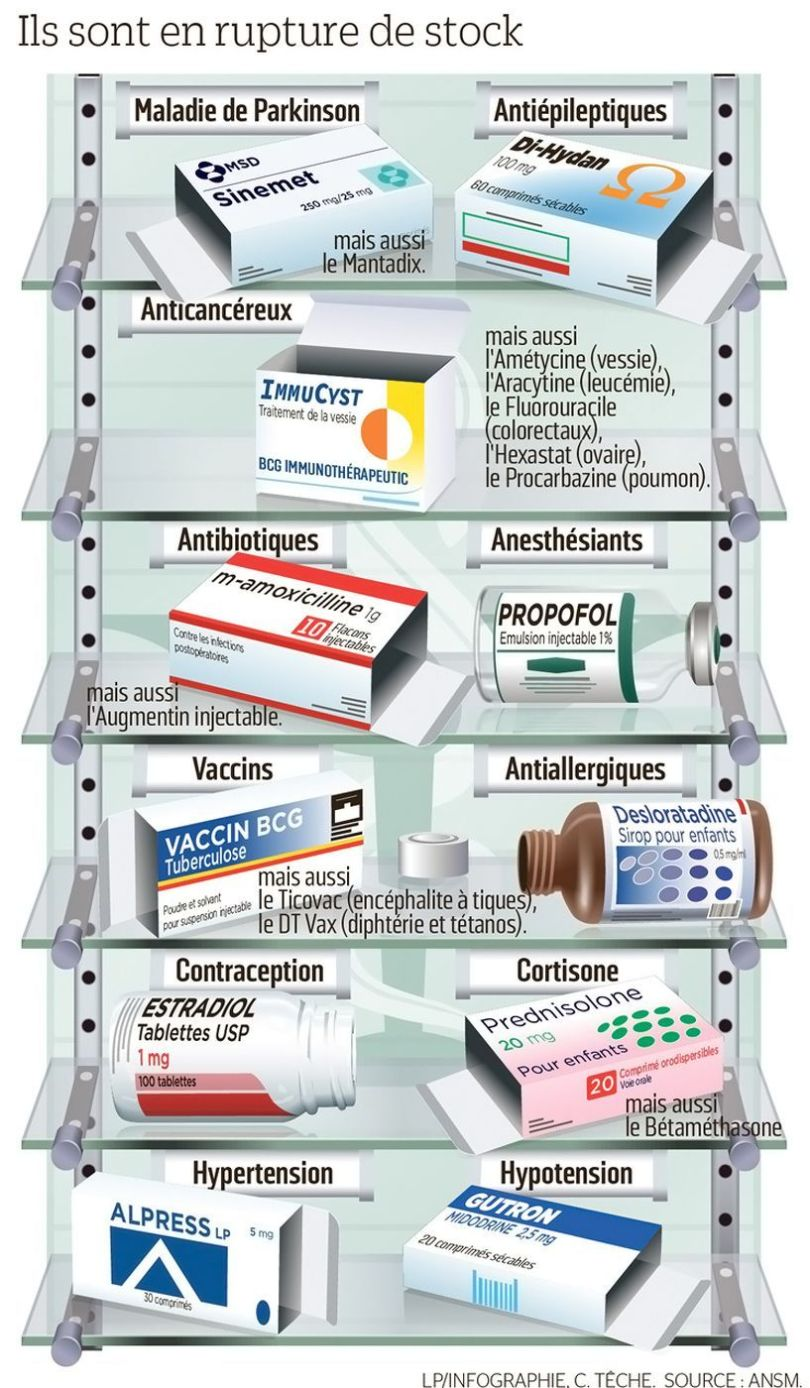 Médicaments – Rupture de stock