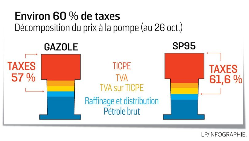 Fiscalité – Carburant - 1