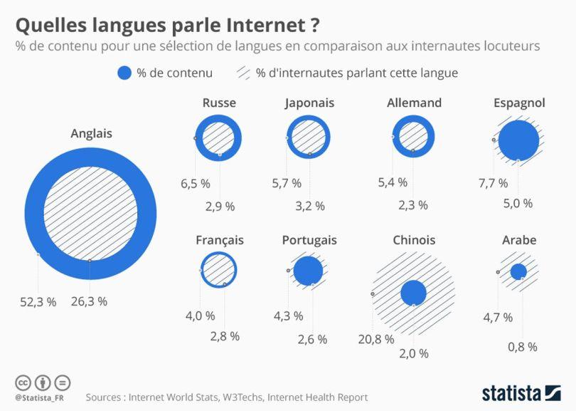 Langue – Langage – Web - 1