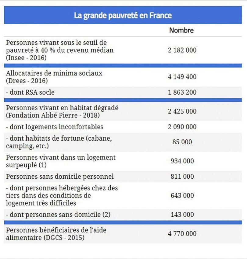 1 - La grande pauvreté en France