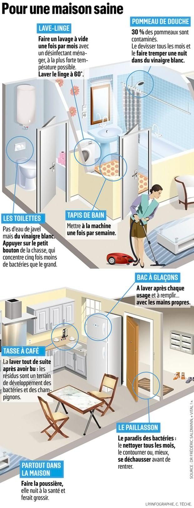hygiène - domicile