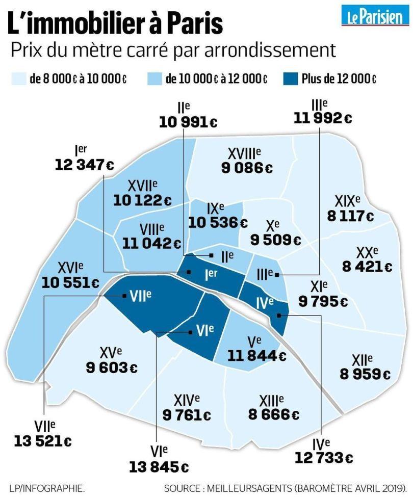 Immobilier à Paris - 1
