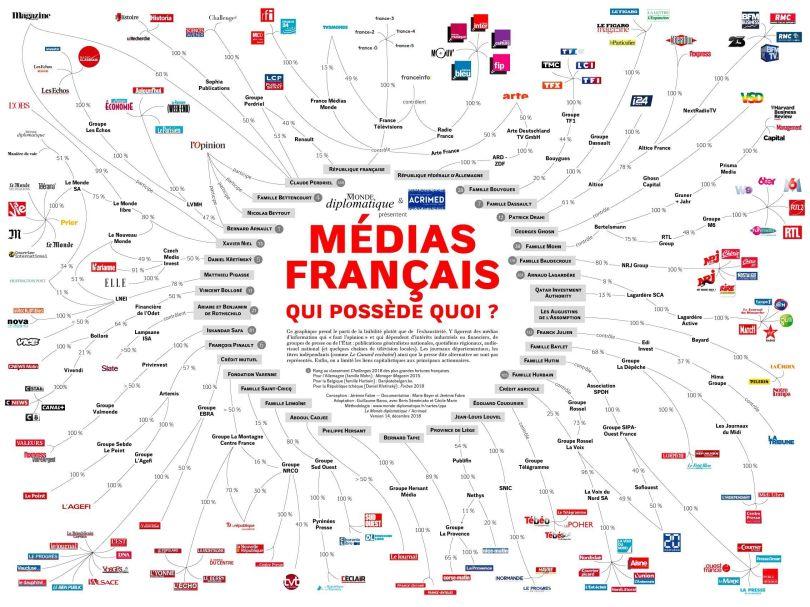 Médias français