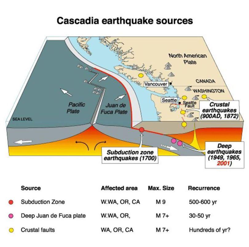 Cascadia - 1