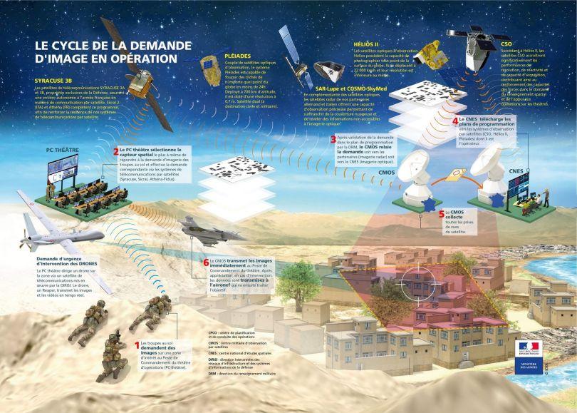 Stratégie militaire spatiale - France