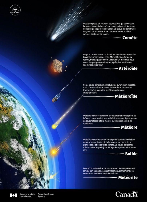 Comète - 3