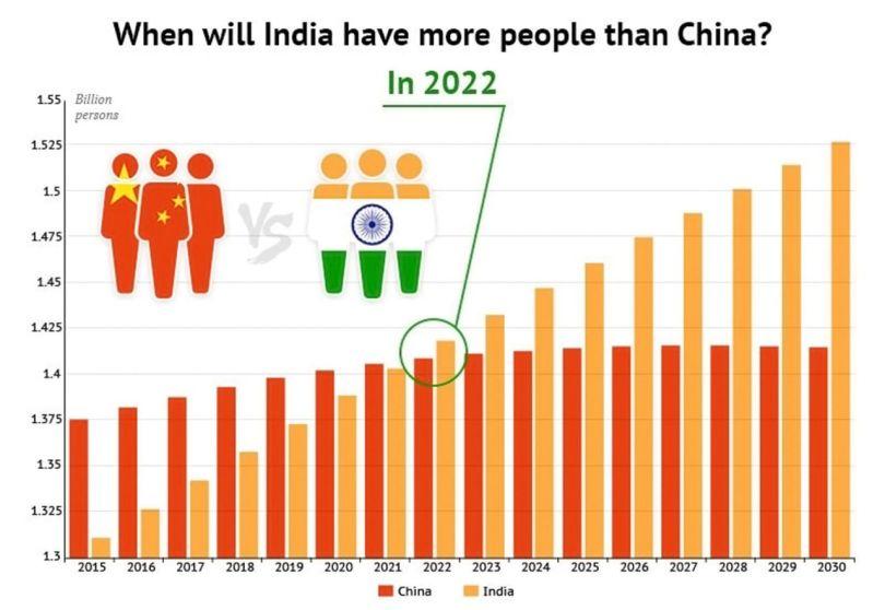 Graphique indiquant l'évolution de la population en Inde depuis 2015, ainsi qu'une projection de son évolution pour les années à venir. © ONU
